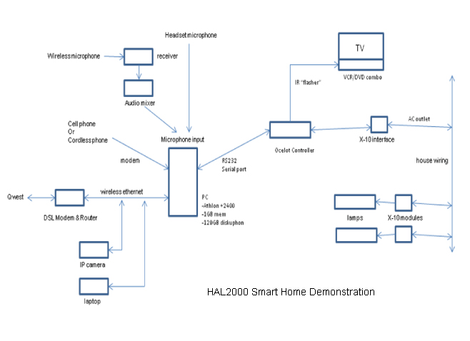 Block Diagram Of House Wiring : Luxury block diagram definition crest the best